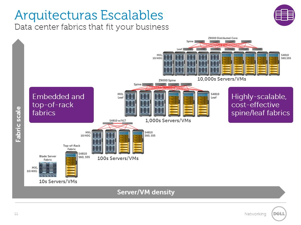 Arquitecturas Escalables Data center fabrics that fit your business