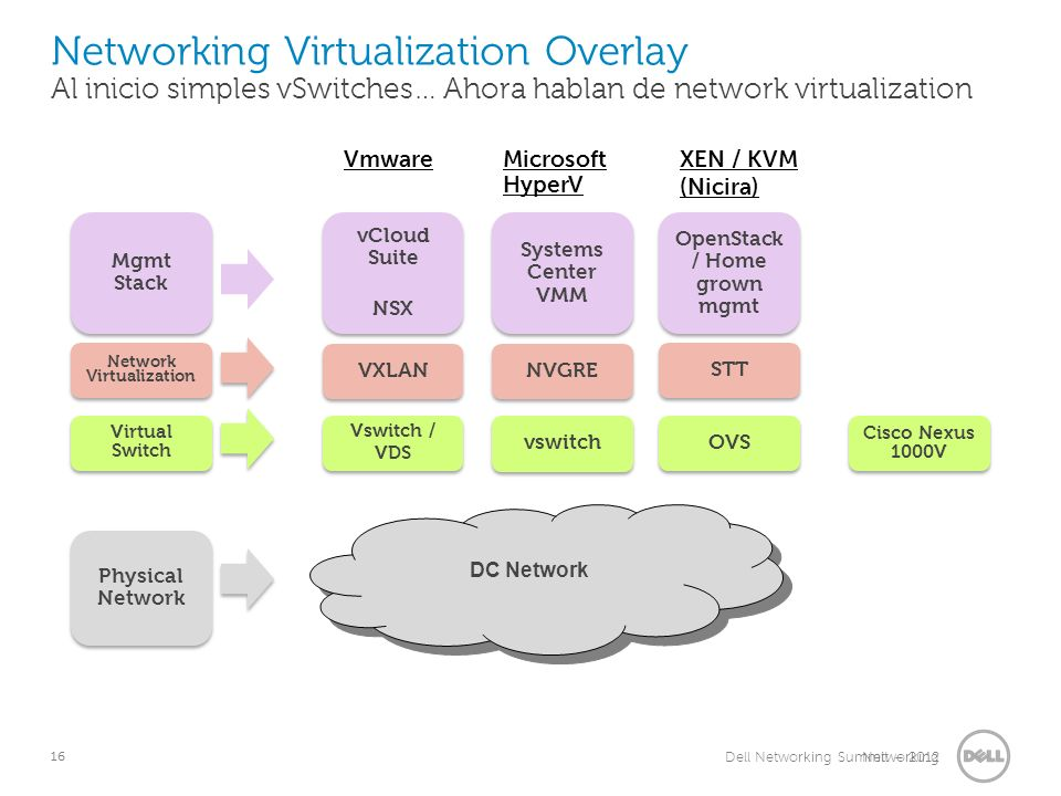 OpenStack / Home grown mgmt Network Virtualization