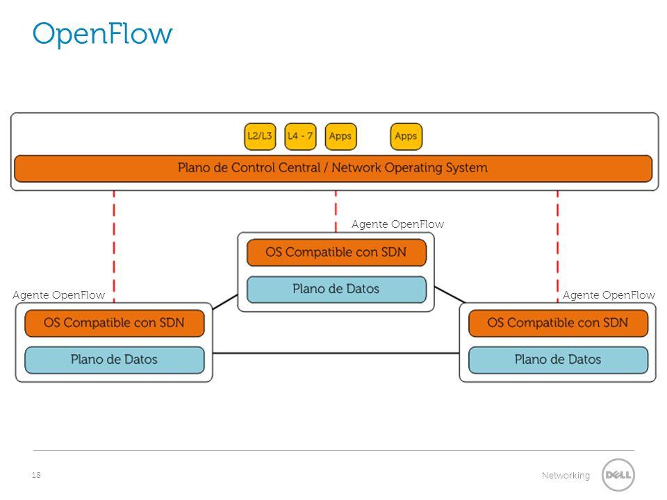 OpenFlow Agente OpenFlow Agente OpenFlow Agente OpenFlow