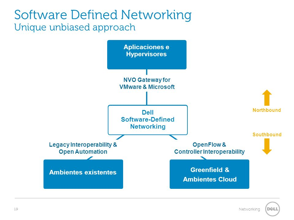 Software Defined Networking Unique unbiased approach