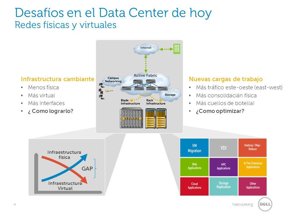 Desafíos en el Data Center de hoy Redes físicas y virtuales