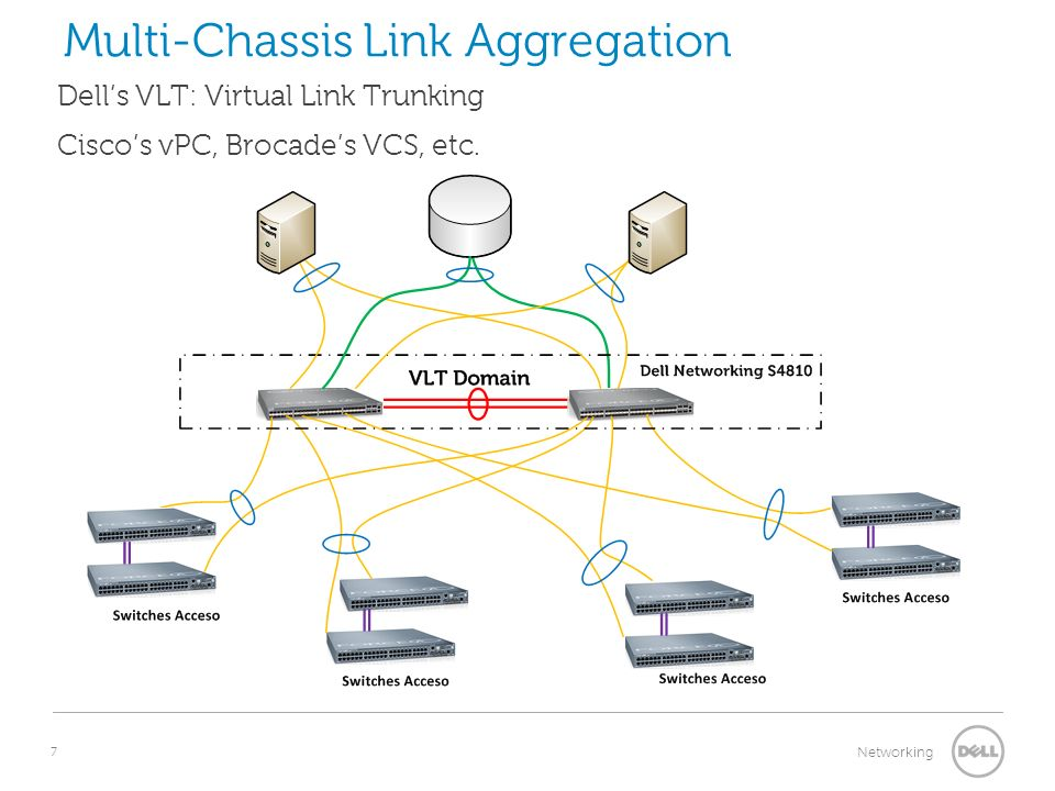 Multi-Chassis Link Aggregation