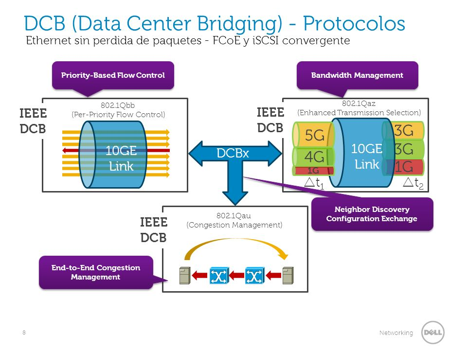 DCB (Data Center Bridging) - Protocolos