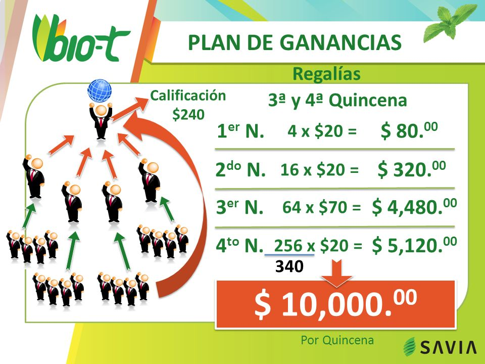 $ 10,000.00 PLAN DE GANANCIAS 1er N. $ 80.00 2do N. $ 320.00 3er N.