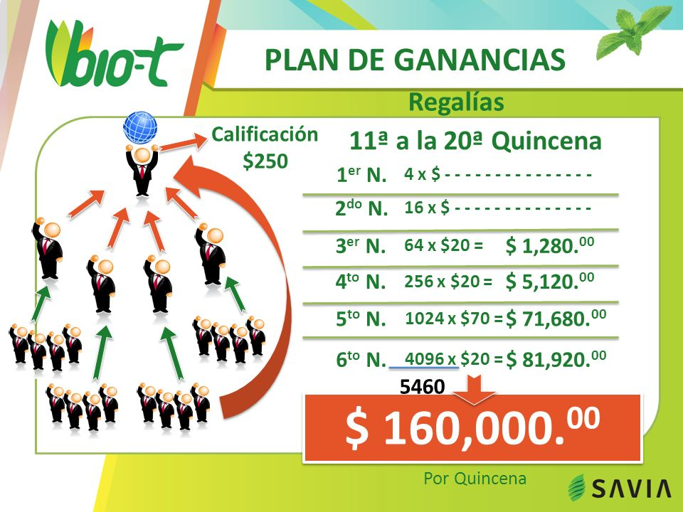 $ 160,000.00 PLAN DE GANANCIAS Regalías 11ª a la 20ª Quincena