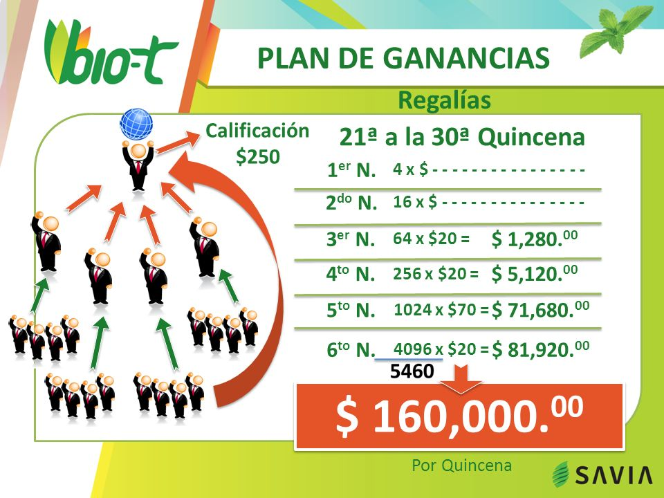 $ 160,000.00 PLAN DE GANANCIAS Regalías 21ª a la 30ª Quincena