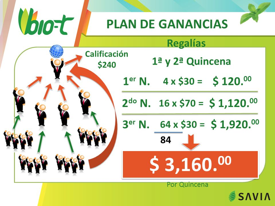 $ 3,160.00 PLAN DE GANANCIAS 1er N. $ 120.00 2do N. $ 1,120.00 3er N.