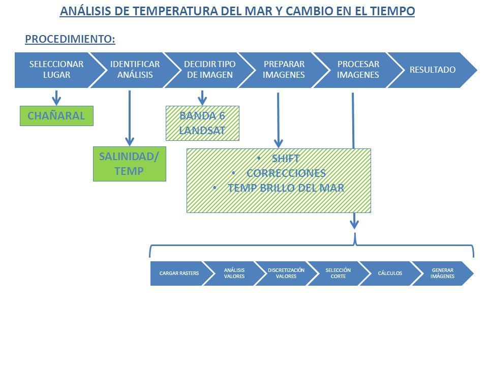 ANÁLISIS DE TEMPERATURA DEL MAR Y CAMBIO EN EL TIEMPO