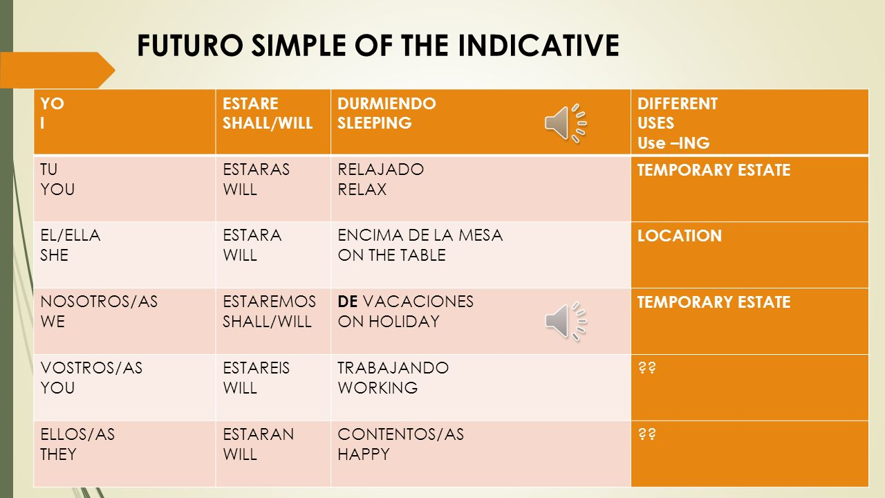 FUTURO SIMPLE OF THE INDICATIVE