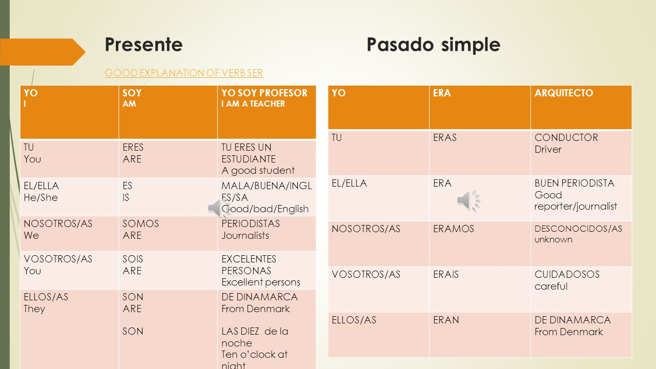 Presente Pasado simple GOOD EXPLANATION OF VERB SER
