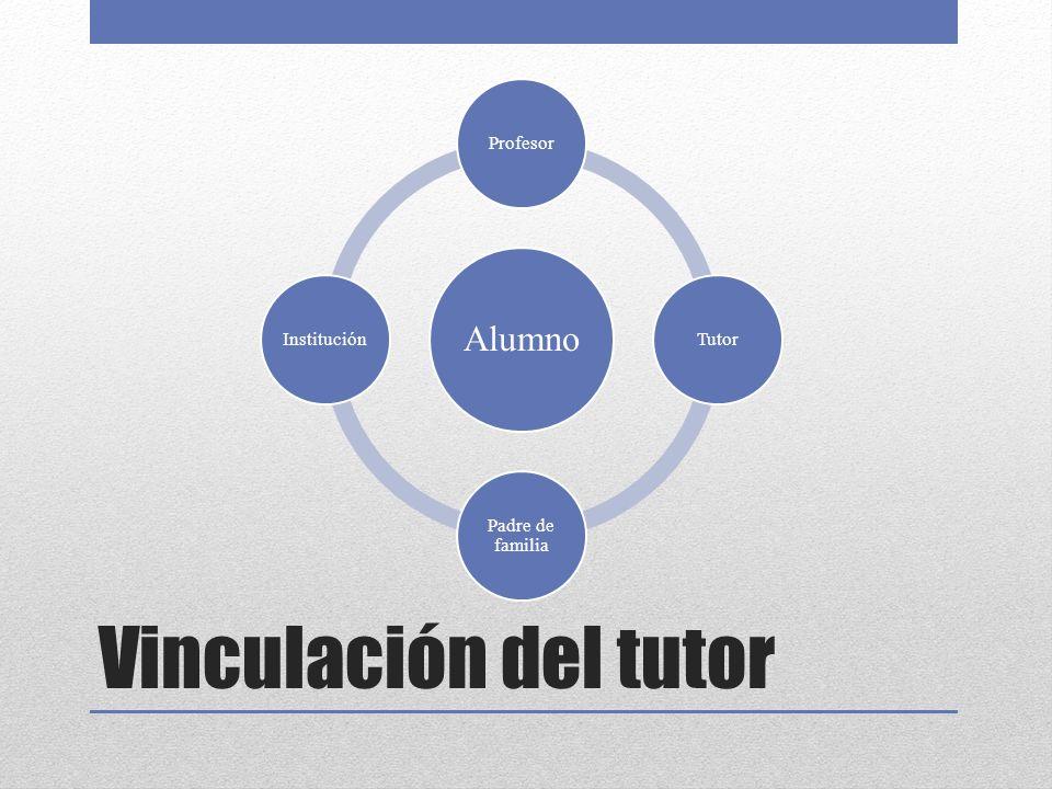 Vinculación del tutor Alumno Profesor Tutor Padre de familia