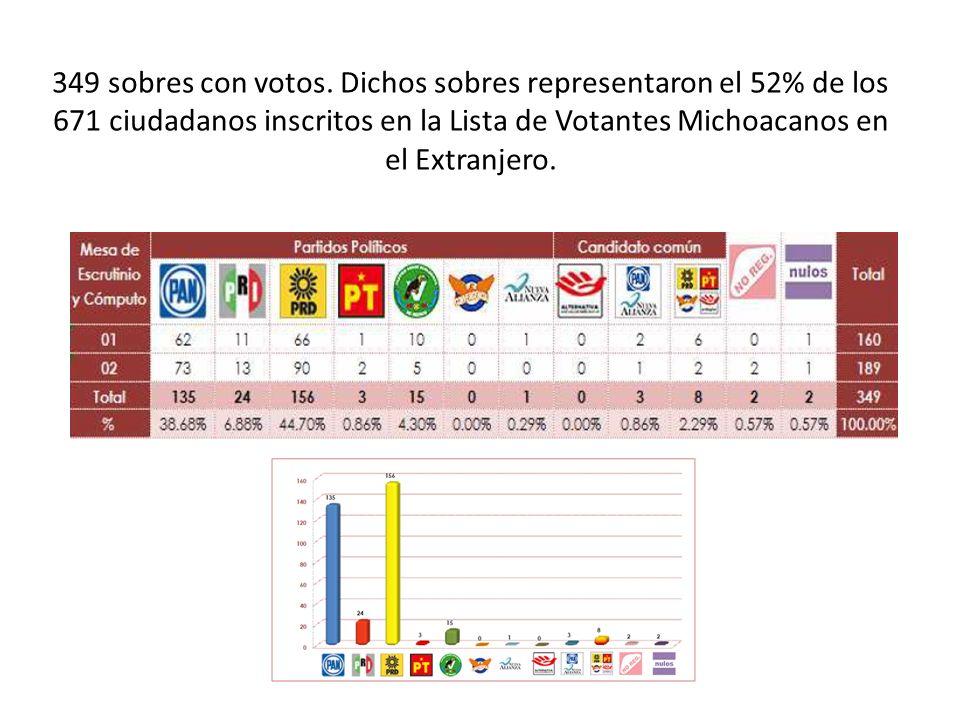 349 sobres con votos.