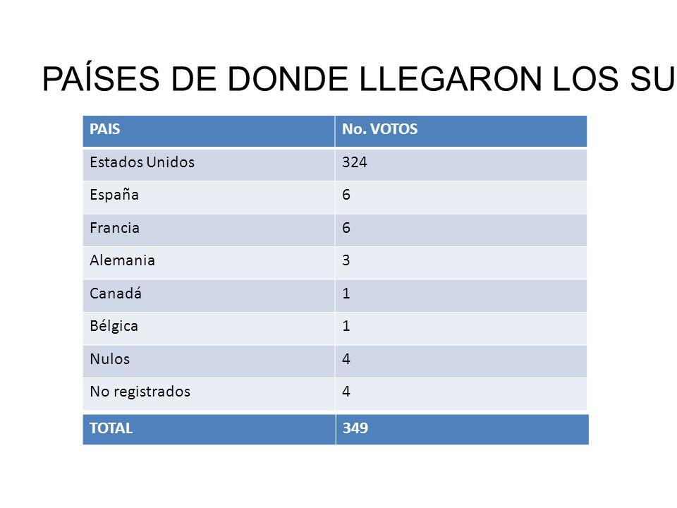 PAÍSES DE DONDE LLEGARON LOS SUFRAGIOS