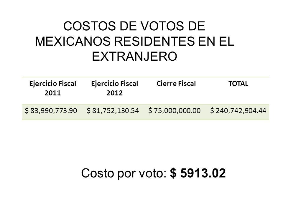 COSTOS DE VOTOS DE MEXICANOS RESIDENTES EN EL EXTRANJERO