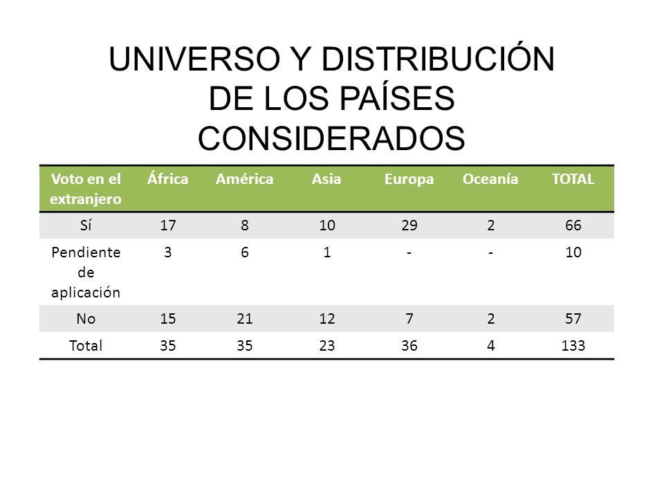 UNIVERSO Y DISTRIBUCIÓN DE LOS PAÍSES CONSIDERADOS