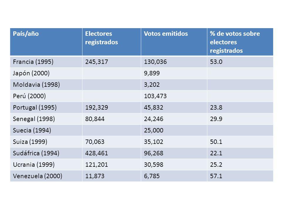 País/año Electores registrados. Votos emitidos. % de votos sobre electores registrados. Francia (1995)