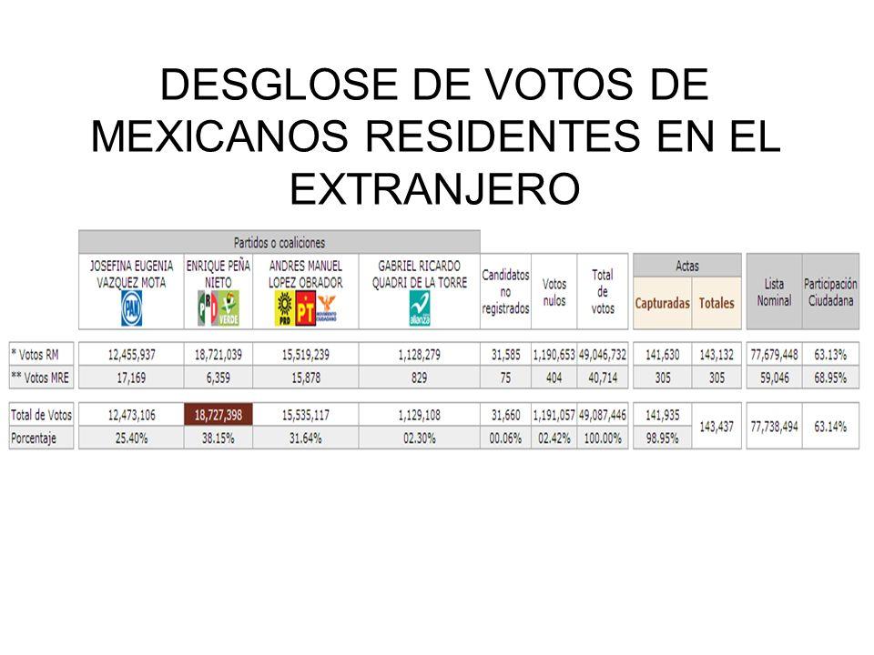 DESGLOSE DE VOTOS DE MEXICANOS RESIDENTES EN EL EXTRANJERO