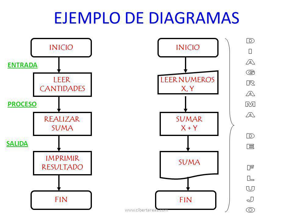 EJEMPLO DE DIAGRAMAS DIAGRAMA DE FLUJO INICIO INICIO ENTRADA