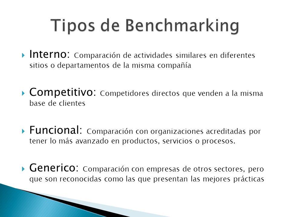 Tipos de Benchmarking Interno: Comparación de actividades similares en diferentes sitios o departamentos de la misma compañía.