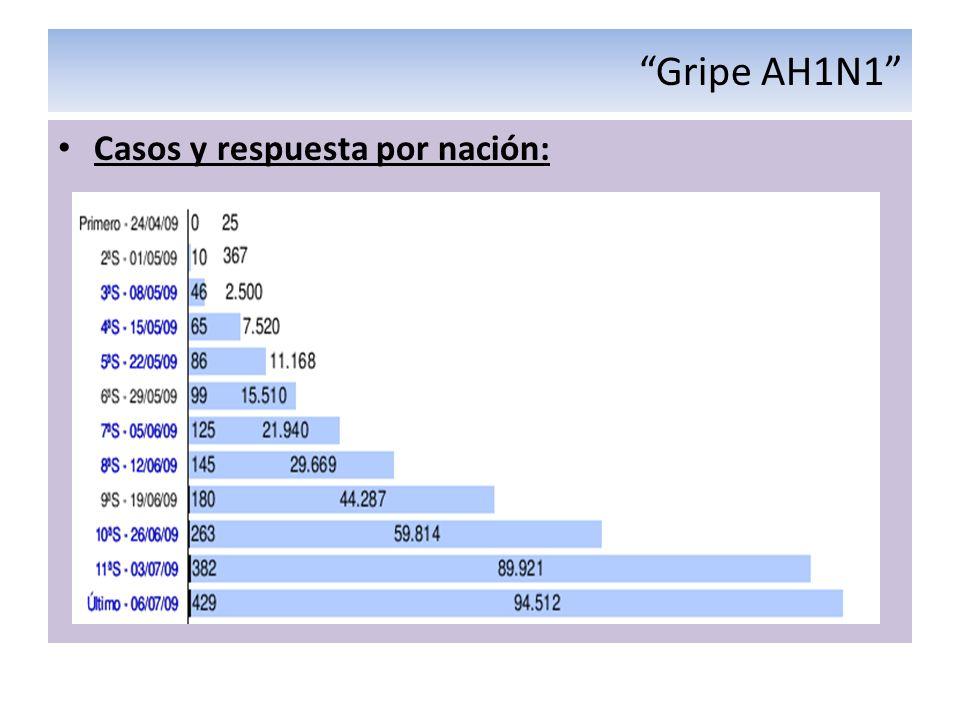 Gripe AH1N1 Casos y respuesta por nación: