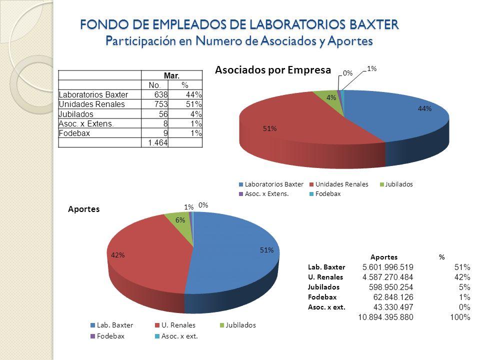 FONDO DE EMPLEADOS DE LABORATORIOS BAXTER Participación en Numero de Asociados y Aportes