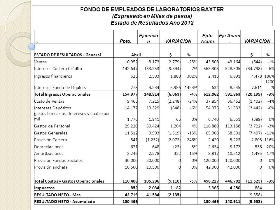 FONDO DE EMPLEADOS DE LABORATORIOS BAXTER