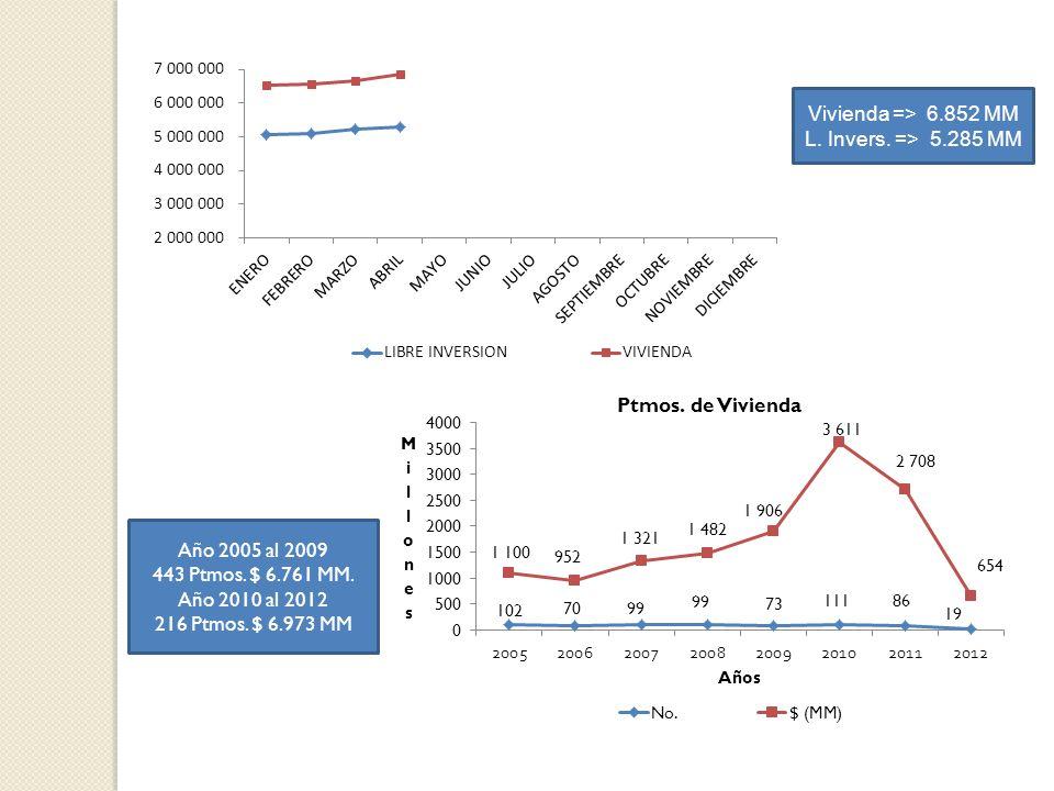 Vivienda => 6.852 MM L. Invers. => 5.285 MM. Año 2005 al 2009. 443 Ptmos. $ 6.761 MM. Año 2010 al 2012.