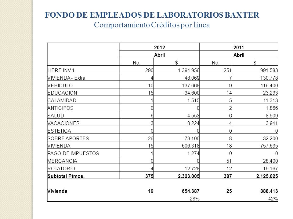 FONDO DE EMPLEADOS DE LABORATORIOS BAXTER Comportamiento Créditos por línea
