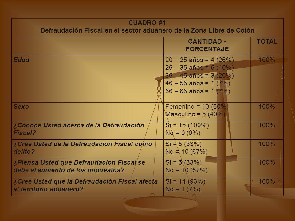 Defraudación Fiscal en el sector aduanero de la Zona Libre de Colón