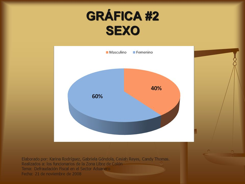 GRÁFICA #2 SEXO Elaborado por: Karina Rodríguez, Gabriela Góndola, Cesiah Reyes, Candy Thomas.