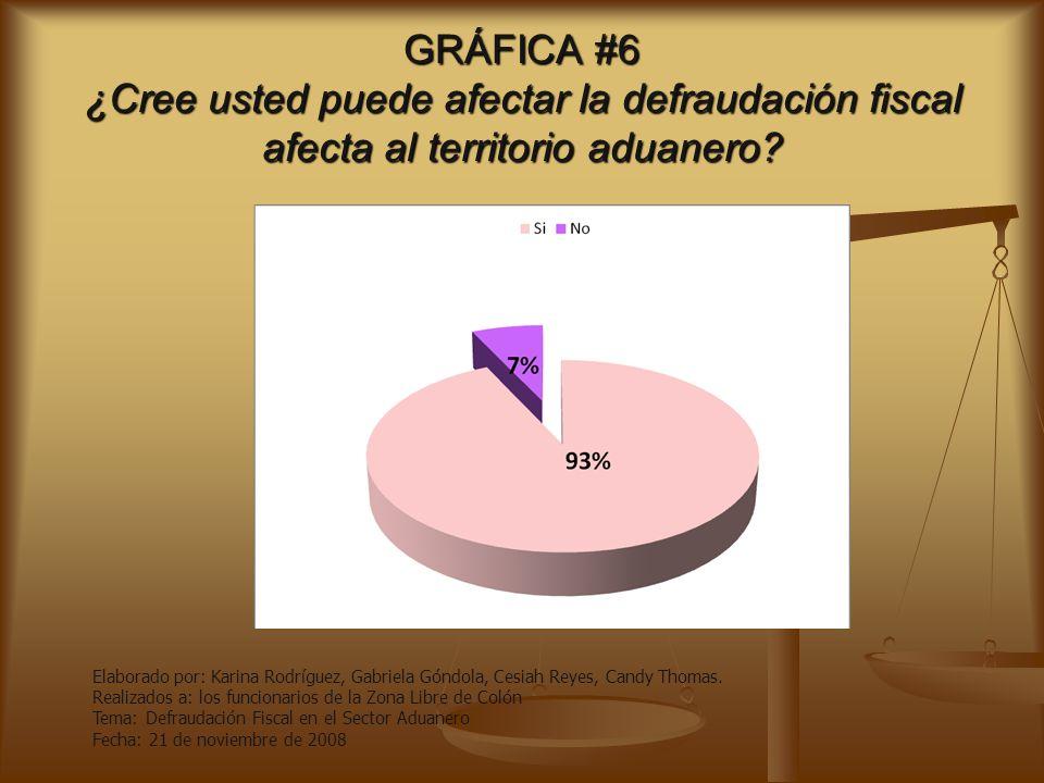 GRÁFICA #6 ¿Cree usted puede afectar la defraudación fiscal afecta al territorio aduanero