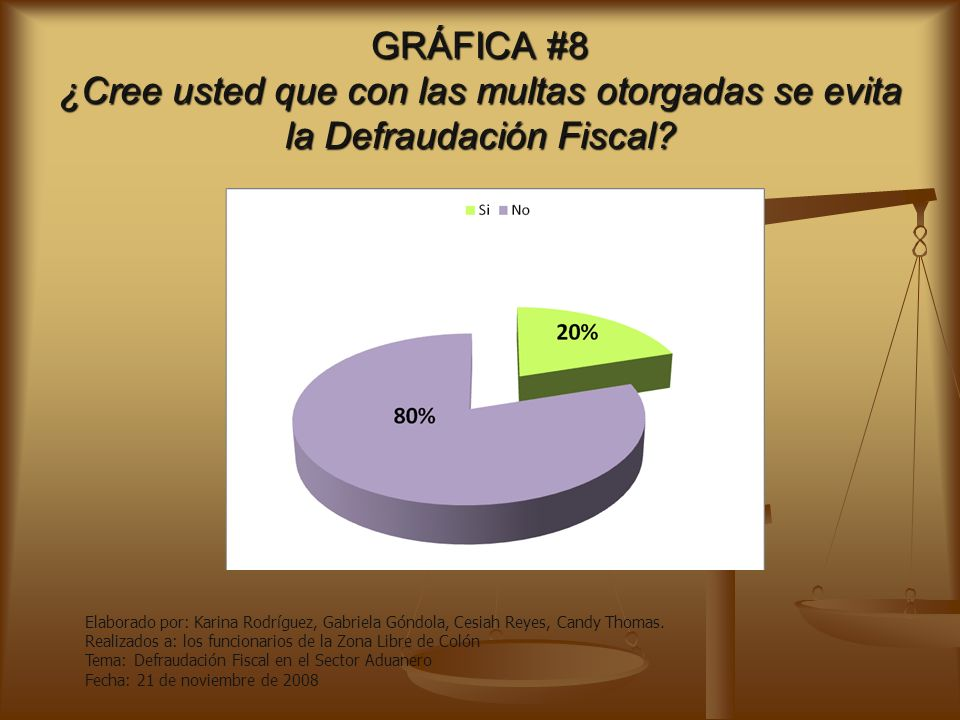 GRÁFICA #8 ¿Cree usted que con las multas otorgadas se evita la Defraudación Fiscal