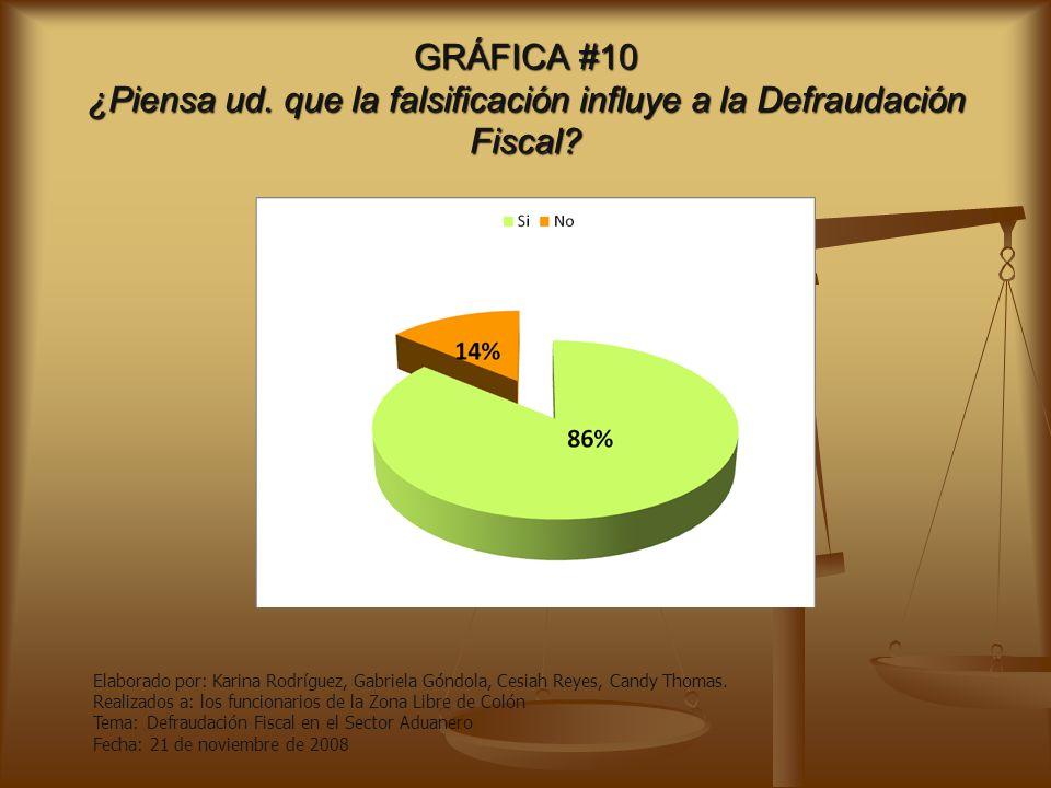 GRÁFICA #10 ¿Piensa ud. que la falsificación influye a la Defraudación Fiscal