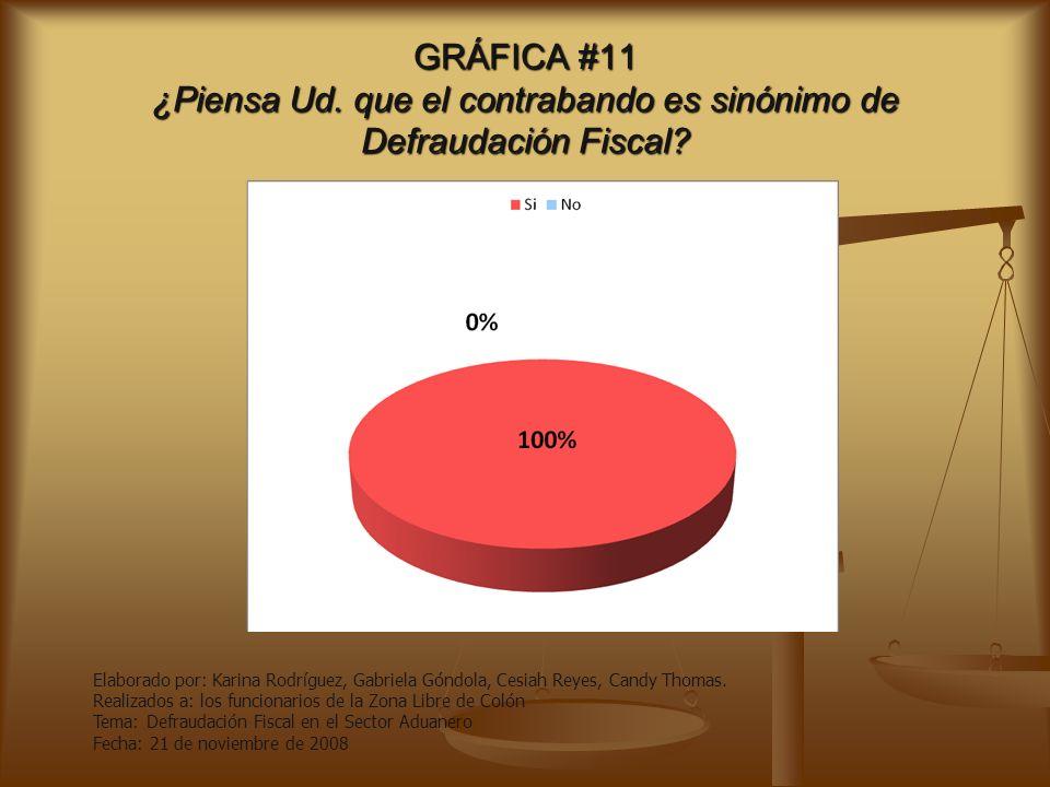 GRÁFICA #11 ¿Piensa Ud. que el contrabando es sinónimo de Defraudación Fiscal