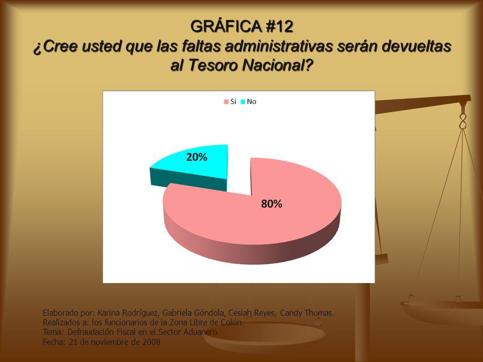 GRÁFICA #12 ¿Cree usted que las faltas administrativas serán devueltas al Tesoro Nacional