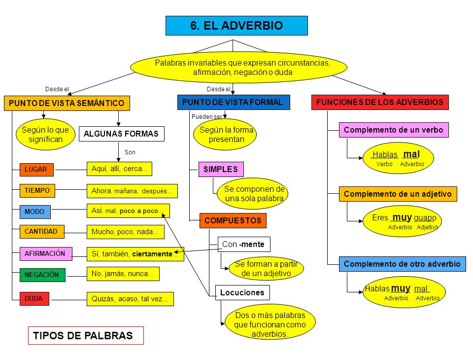 6. EL ADVERBIO TIPOS DE PALBRAS
