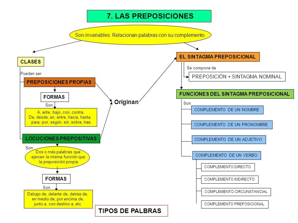 7. LAS PREPOSICIONES TIPOS DE PALBRAS Originan