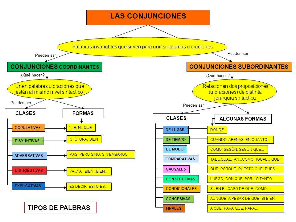 LAS CONJUNCIONES TIPOS DE PALBRAS CONJUNCIONES COORDINANTES