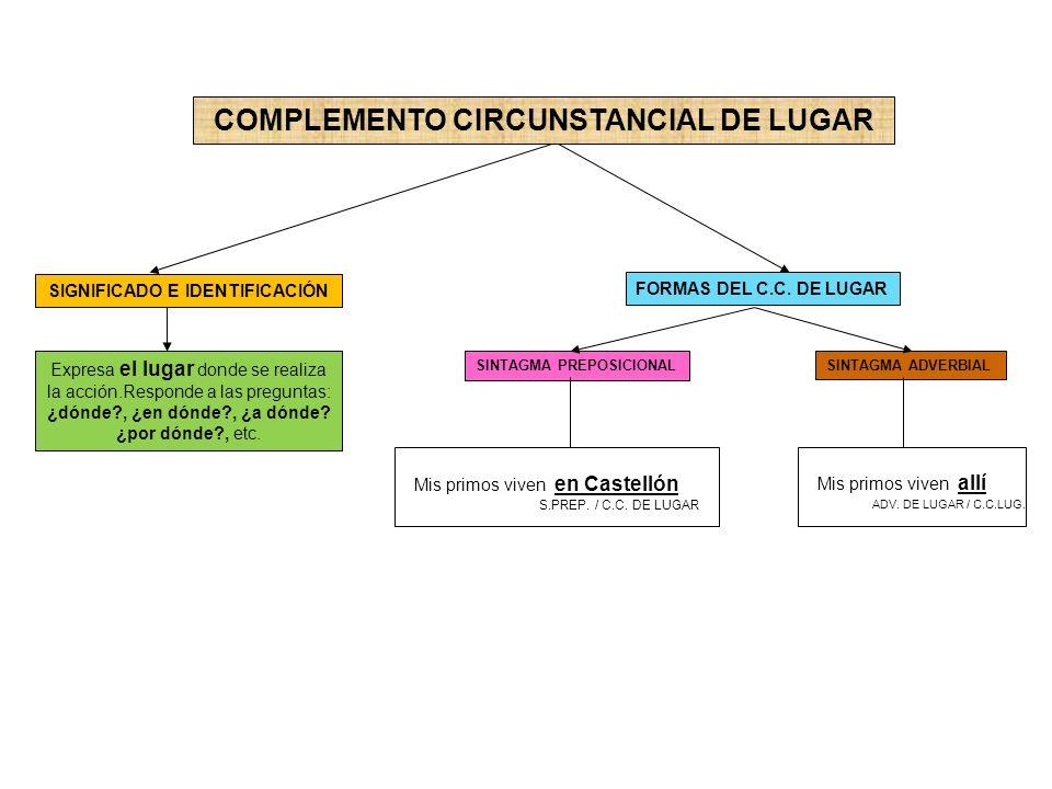 COMPLEMENTO CIRCUNSTANCIAL DE LUGAR SIGNIFICADO E IDENTIFICACIÓN