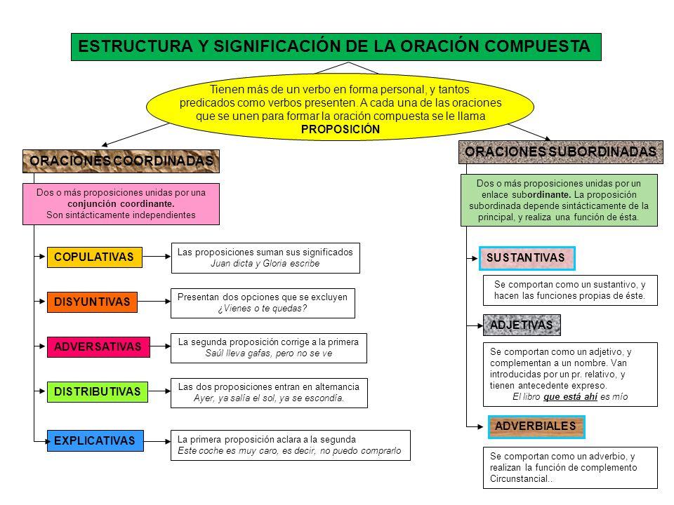 ESTRUCTURA Y SIGNIFICACIÓN DE LA ORACIÓN COMPUESTA