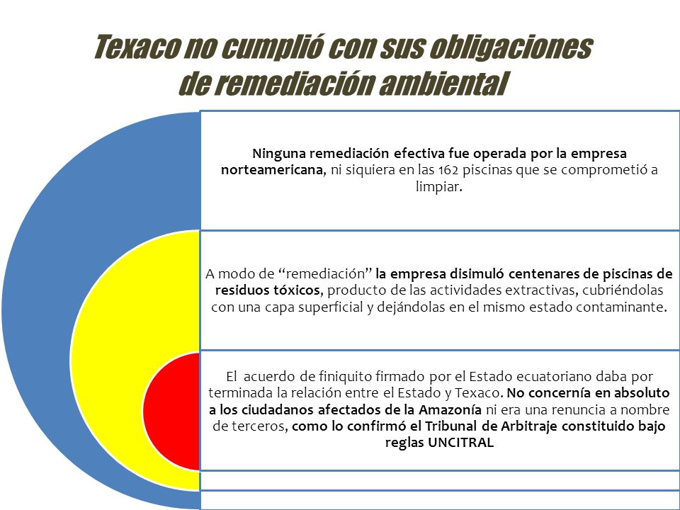 Texaco no cumplió con sus obligaciones de remediación ambiental