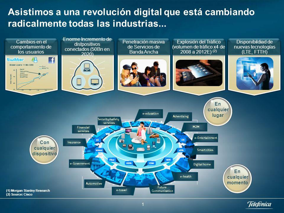 Applications & Partnerships Machine to machine (M2M)