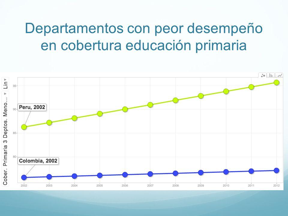Departamentos con peor desempeño en cobertura educación primaria