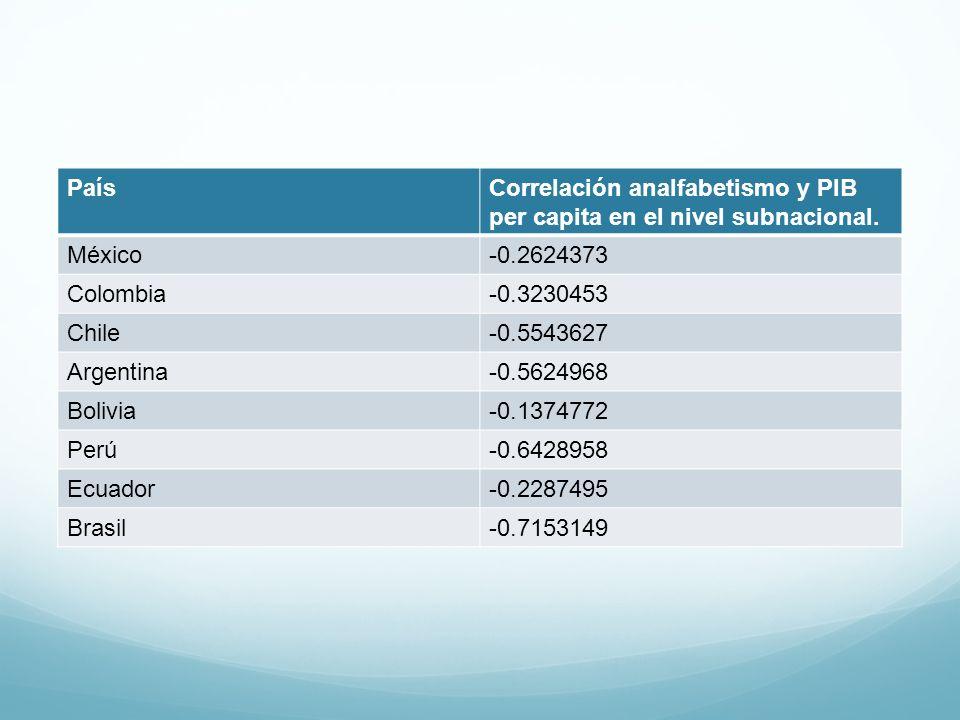 País Correlación analfabetismo y PIB per capita en el nivel subnacional. México. -0.2624373. Colombia.