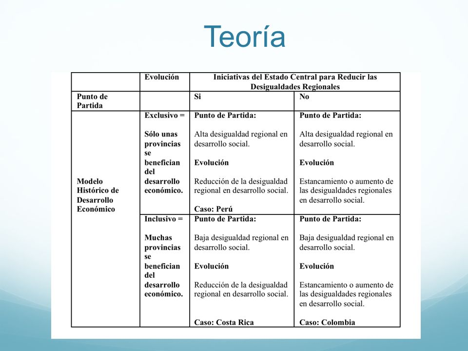 Teoría different balance of power between center and periphery institutionalize and produce-reproduce regional inequality.