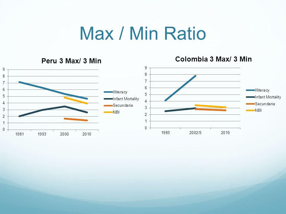 Max / Min Ratio