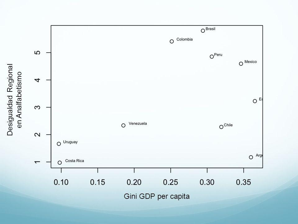 Desigualdad Regional en Analfabetismo