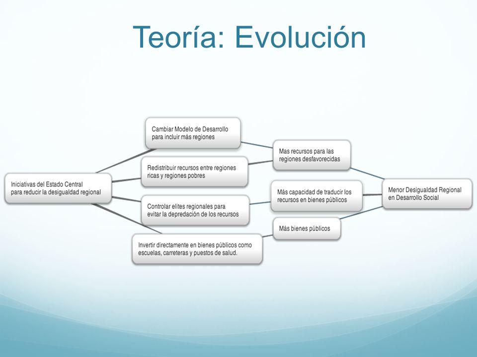 Teoría: Evolución