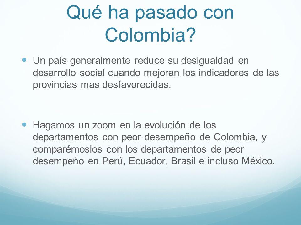 Qué ha pasado con Colombia