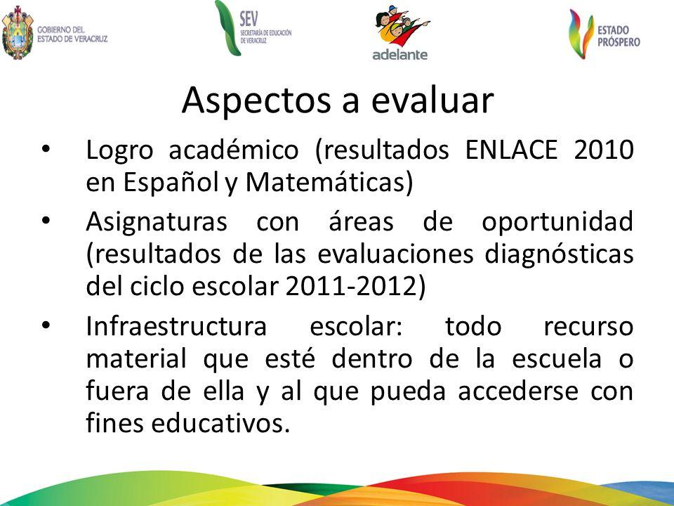Aspectos a evaluar Logro académico (resultados ENLACE 2010 en Español y Matemáticas)